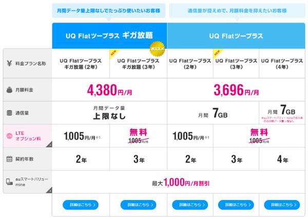 UQモバイルのWiMAXプラン